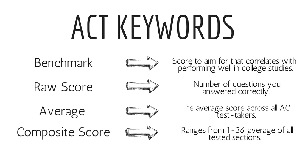 What is an Average ACT Score? - Varsity Tutors Blog