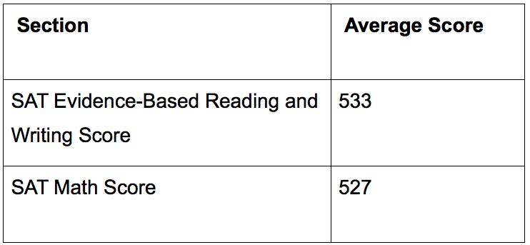 What is an Average SAT Score? - Varsity Tutors Blog