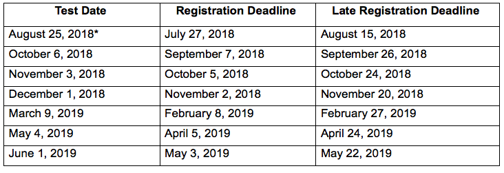 Act The Way You D Like To Be And Soon You Ll Be The Way: ACT And SAT Test Dates For 2018-2019