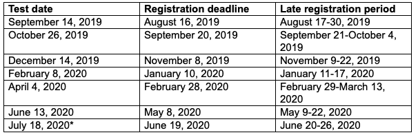 ACT and SAT Test Dates for 2019-2020 - Varsity Tutors Blog