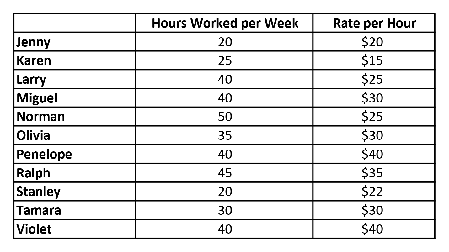 Hours_chart