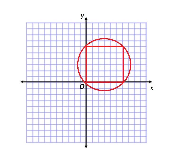 Circle on axes