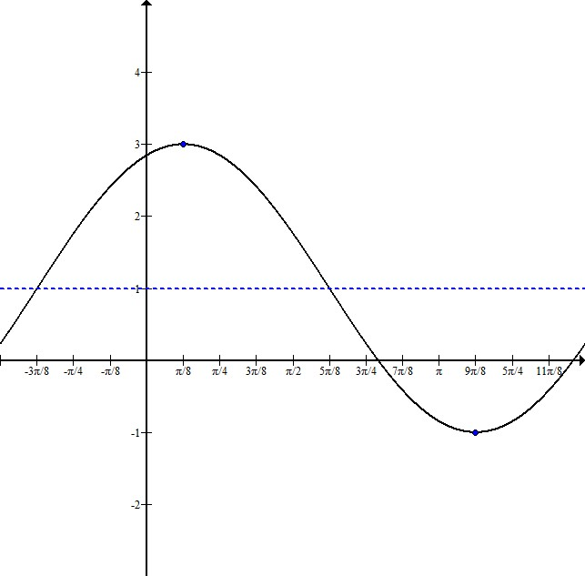 Find the Phase Shift of a Sine or Cosine Function - Precalculus
