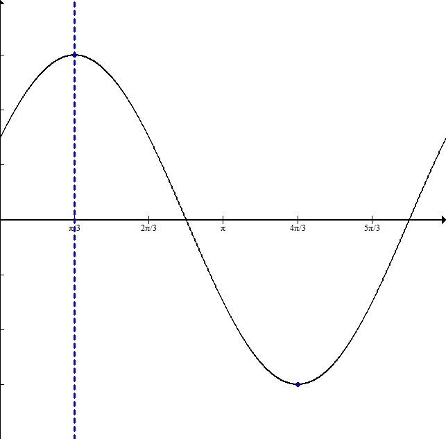 Trig graph 2