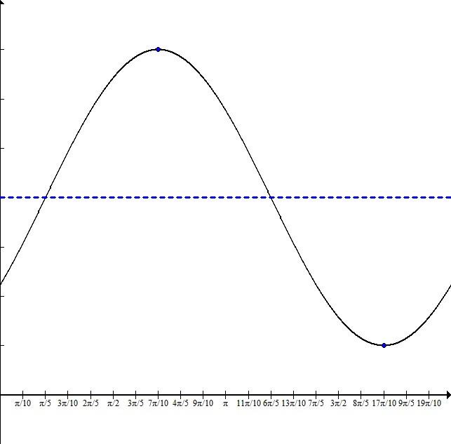 Trig graph 3