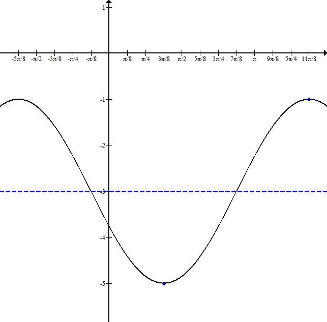 Trig graph 4