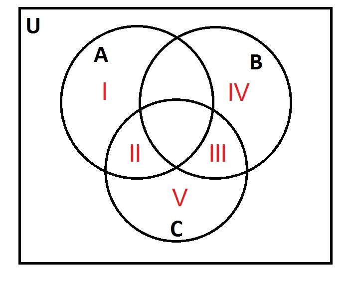 How To Use A Venn Diagram ISEE Upper Level Quantitative