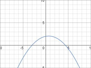 Problem 10c