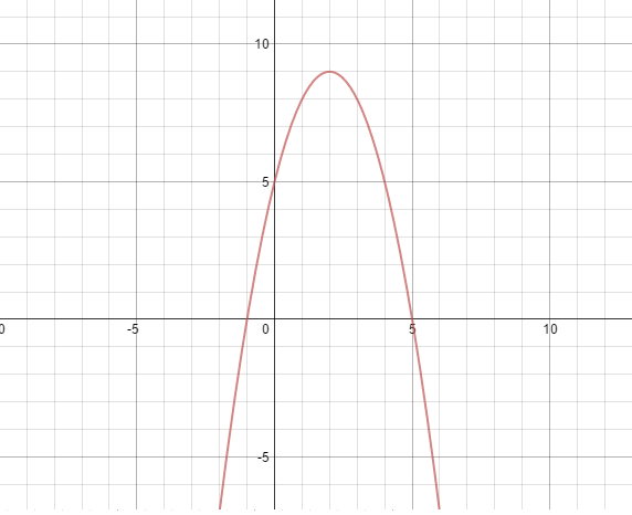 Graph for questions