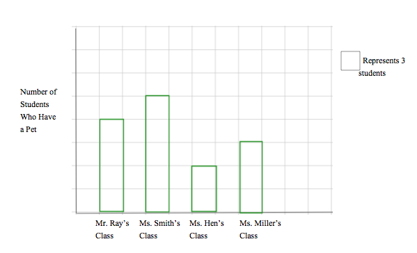 Answer Questions Using Information From A Bar Graph Ccss
