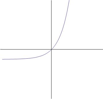 Graph_exponential_