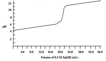 titration curves mcat physical