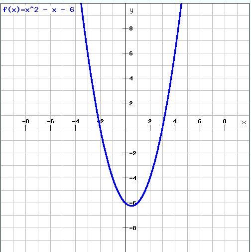 Problem 12 plot