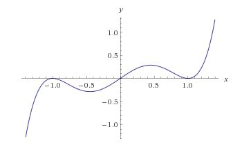 Problem 1 precalc plot of polynomial showing the roots