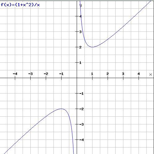 Problem 7 plot