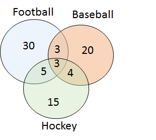How To Use A Venn Diagram Isee Upper Level Math