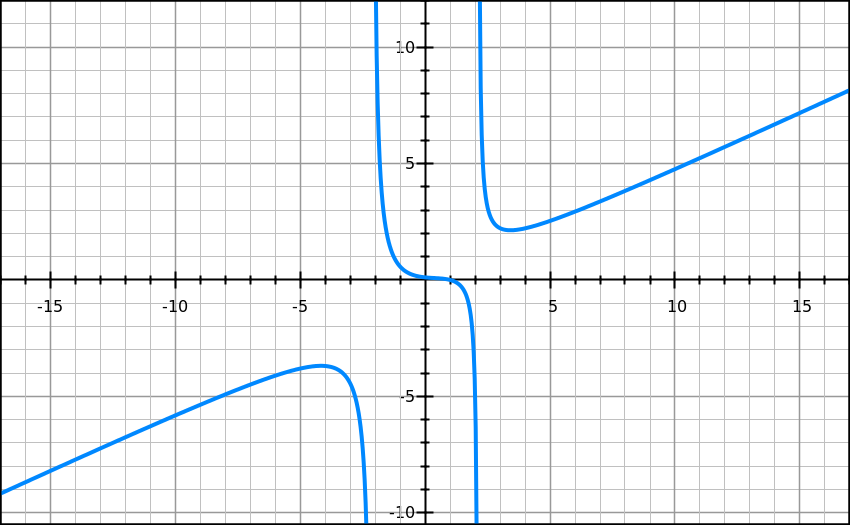 Rational_graph