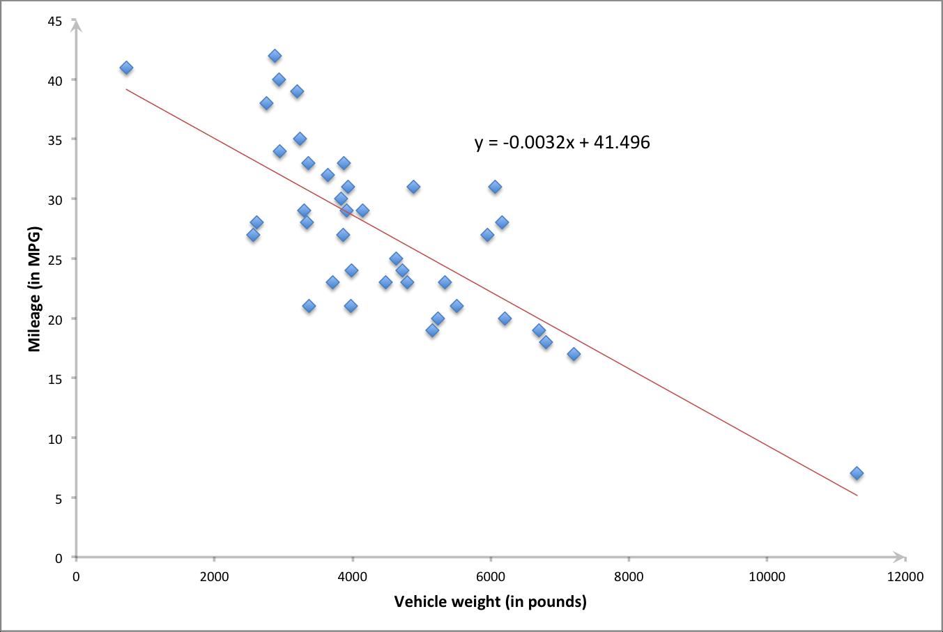 Weight vs mpg