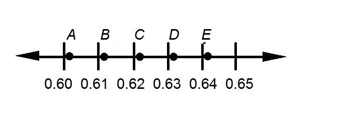 Numberline 1