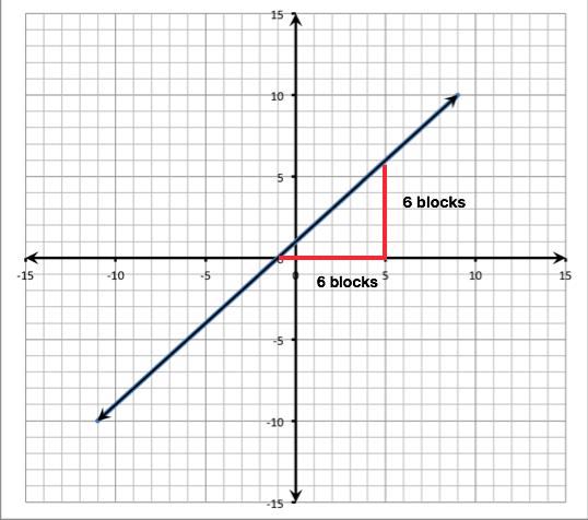 Y x 1 slope