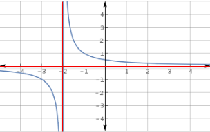 Graph Rational Functions, Identify Zeros, Asymptotes, and End