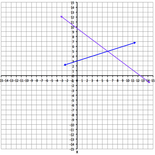 Understand that the Solution of a System of Two Linear Equations is