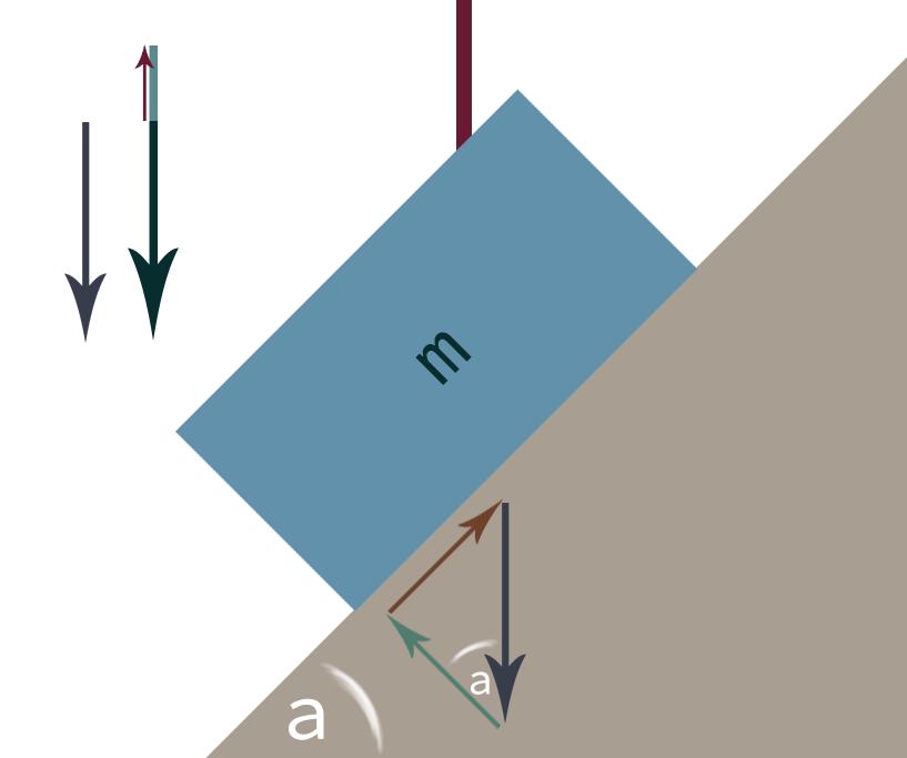 Friction and Normal Force - AP Physics C: Mechanics