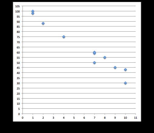 Statistics and Probability - MAP 8th Grade Math