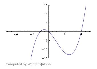 Wolframalpha--graph_of_y__x3-3x2-4x_from_x__-5_to_x__5_y__-15_to_y15--2014-12-19_0045