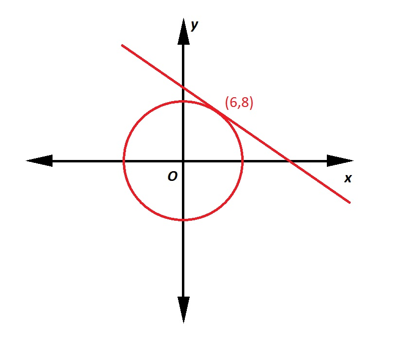 Coordinate Geometry - SAT II Math II