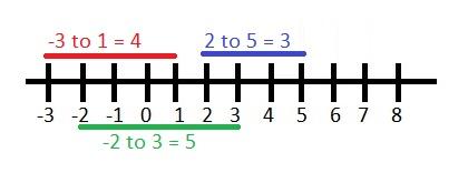 Number_line5