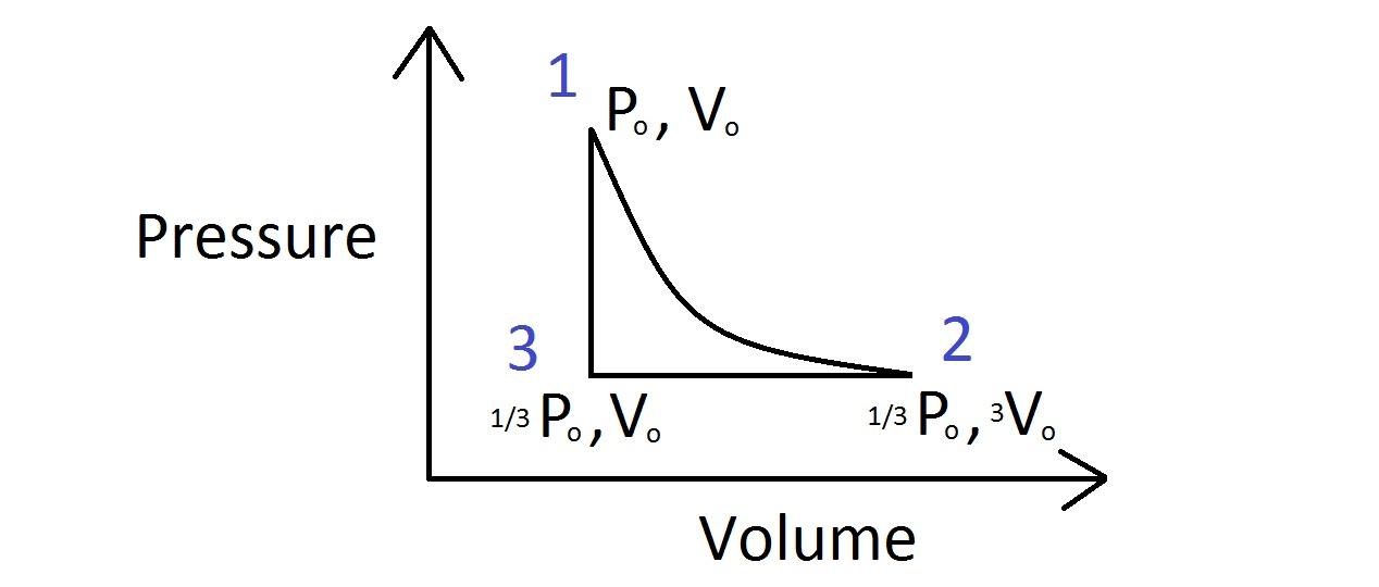 Cyclic gas process