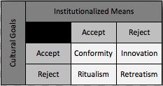 ritualism definition sociology