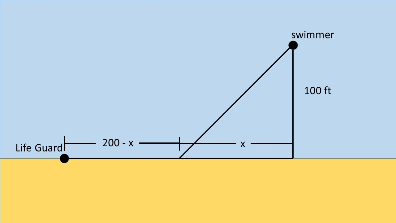Varisty tutors swimmer solution picture
