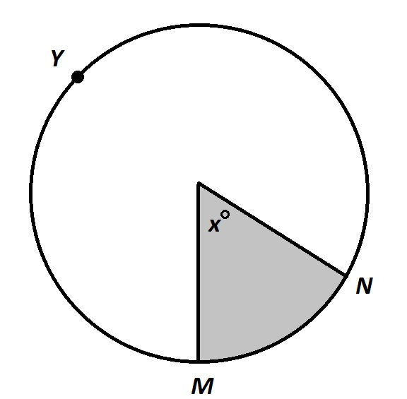 How to find the angle of a sector - PSAT Math