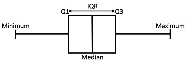 How to find iqr boxplot image