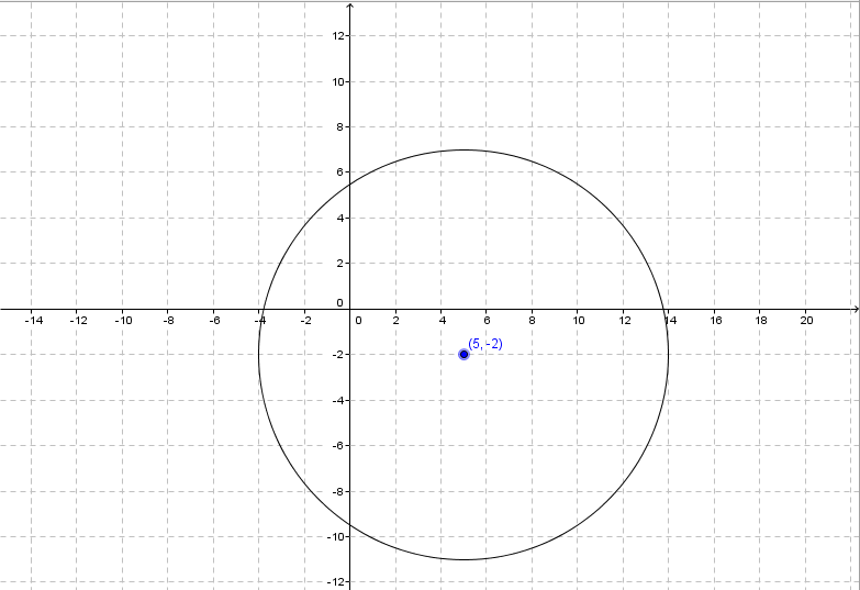 Determine the Equation of a Circle in Standard Form