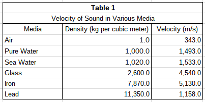 Sound_table_1