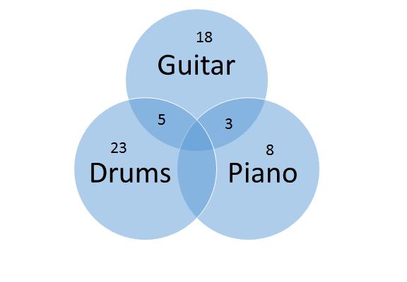 all of the sixth grade students at park middle school play at least one  instrument there are 60 total sixth graders at park middle school   venndiagram