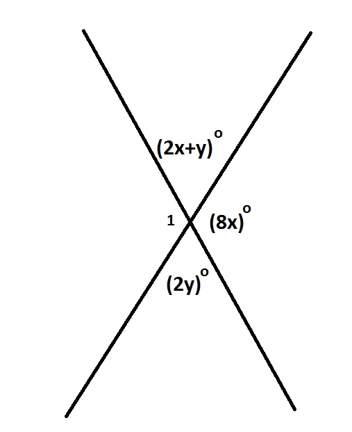 Vertical_angles
