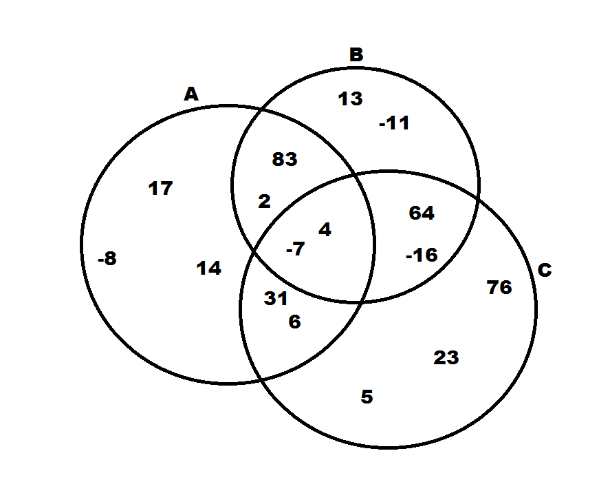 Venn Diagrams Sat Math