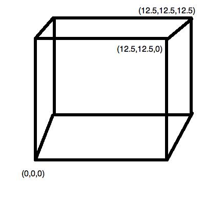 Cube125
