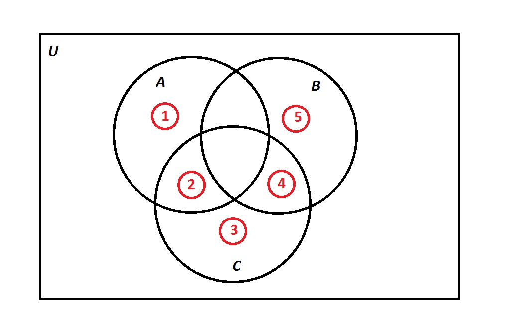 How To Interpret Venn Diagrams Ssat Upper Level Math