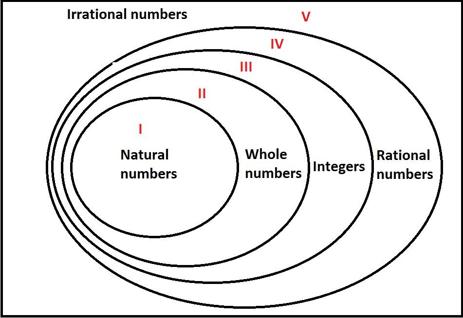 problem solving questions gmat math Venn Diagram Natural Whole Numbers Venn Diagram Natural Whole Numbers #21