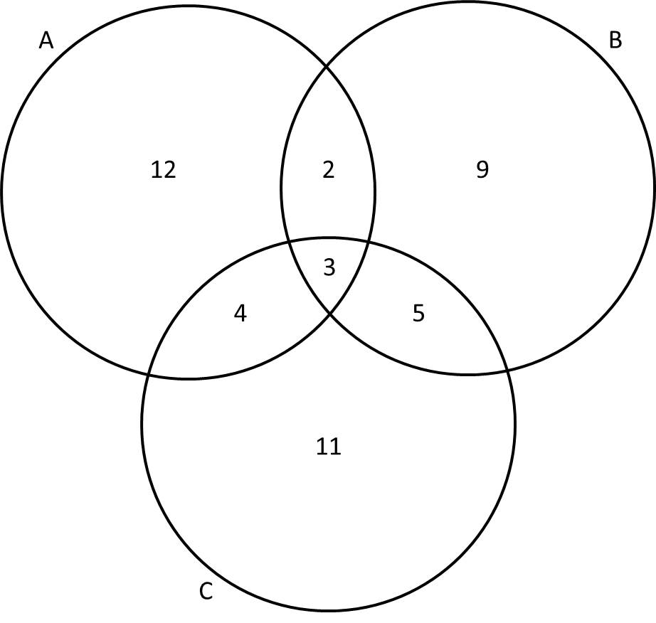 venn diagram math
