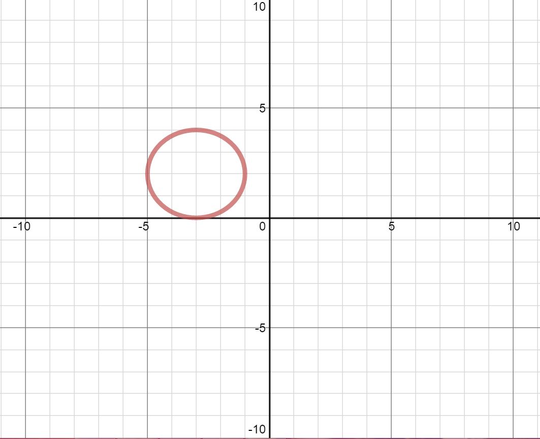 Circles - Precalculus