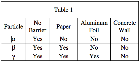 Radioactivity_table_1