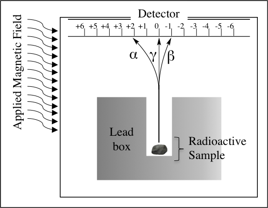 Radioactivity_fig_1