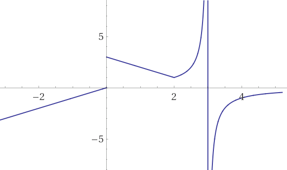 Wolframalpha--plot_piecewisexxlt03-x0ltxlt213-xxgt2--2013-09-10_1008