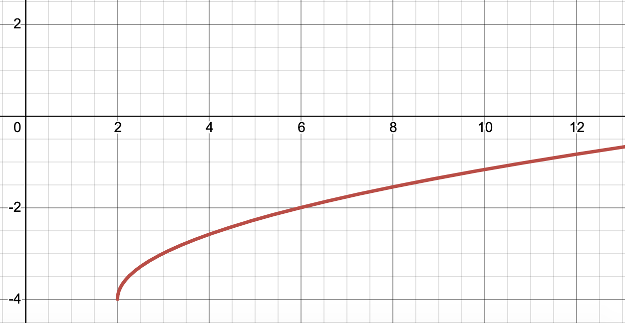 x 2  4